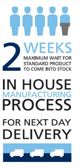 2 weeks maximum wait for standard products to come in stock.  In house manufacturing process for next day delivery.