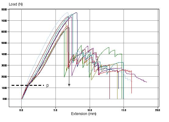 One Slot Cone Test Results For Swageless Compression Fitting