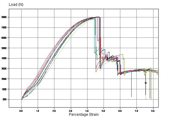 Two Slot Cone Test Results For Swageless Compression Fitting